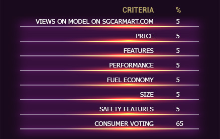 criteria table