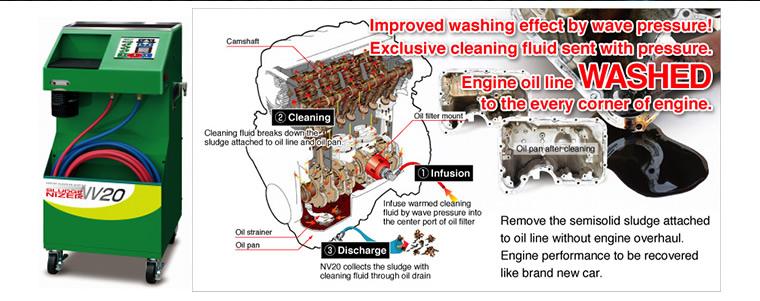 Improved Washing