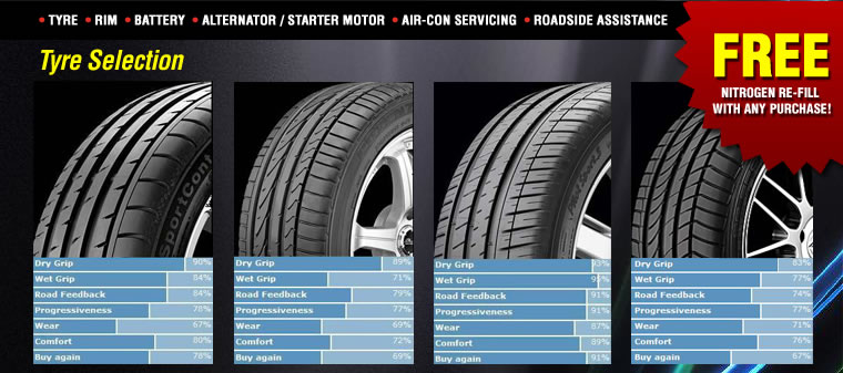 Tyre Selection
