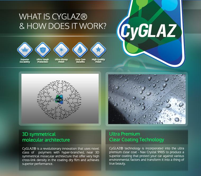 Cyglaz And How It Works