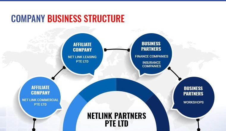 company business structure