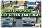 Only 15% of new cars get green tax break