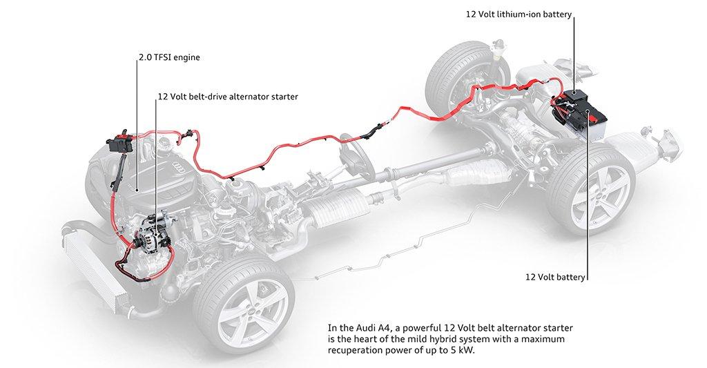 the revised a4 now comes with a 12v mild hybrid system that helps greatly  with regeneration