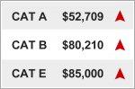 Cat B and Cat E COE climb above $80,000